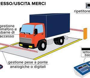 AF03 mérlegműszerprogram 3590E/CPWE járműmérő rendszerek mérlegműszeréhez
