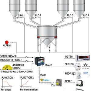 DGTQF mikrokontroller ipari adagolórendszerhez